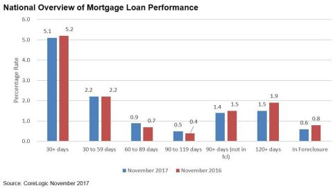 CoreLogic National Overview of Mortgage Loan Performance, featuring November 2017 Data (Graphic: Business Wire)