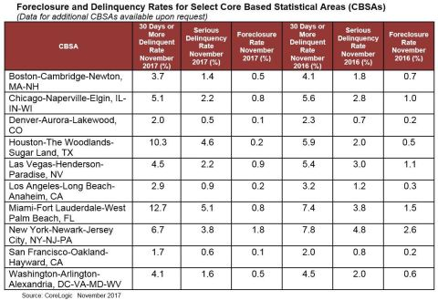 CoreLogic Foreclosure and Delinquency Rates for Select Core Based Statistical Areas (CBSAs), featuring November 2017 Data (Graphic: Business Wire)