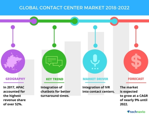 Technavio has published a new market research report on the global contact center market from 2018-2022. (Graphic: Business Wire)