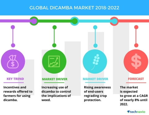 Technavio has published a new market research report on the global dicamba market from 2018-2022. (Graphic: Business Wire)