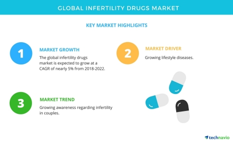 Technavio has published a new market research report on the global infertility drugs market from 2018-2022. (Graphic: Business Wire)