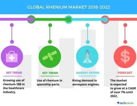 Technavio has published a new market research report on the global rhenium market from 2018-2022. (G ...
