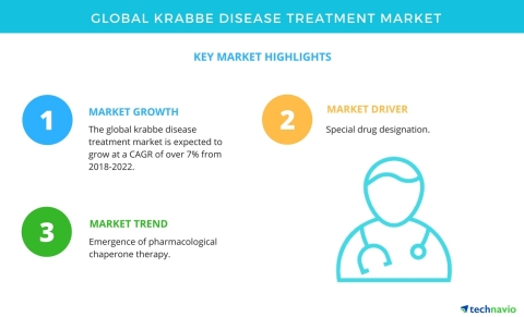 Technavio has published a new market research report on the global Krabbe disease treatment market from 2018-2022. (Graphic: Business Wire)