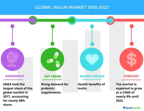 Technavio has published a new market research report on the global inulin market from 2018-2022. (Ph ...