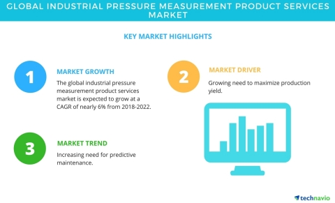 Technavio has published a new market research report on the global industrial pressure measurement product services market from 2018-2022. (Graphic: Business Wire)