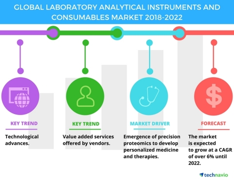 Technavio has published a new market research report on the global laboratory analytical instruments and consumables market from 2018-2022. (Graphic: Business Wire)