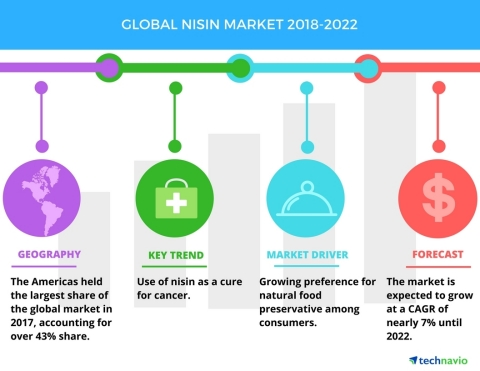 Technavio has published a new market research report on the global nisin market from 2018-2022. (Photo: Business Wire)