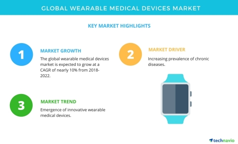 Technavio has published a new market research report on the global wearable medical devices market f ...