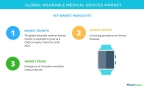 Technavio has published a new market research report on the global wearable medical devices market from 2018-2022. (Graphic: Business Wire)
