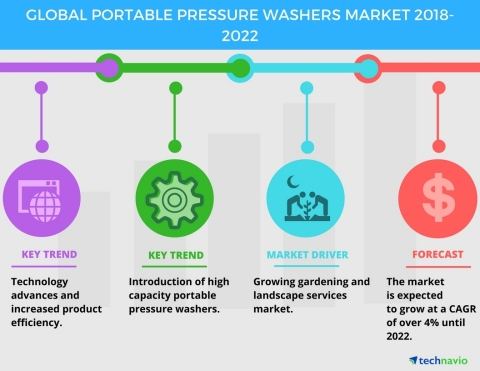 Technavio has published a new market research report on the global portable pressure washers market  ...