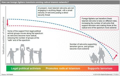 How can foreign fighters transform existing radical Islamist networks?