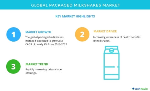 Technavio has published a new market research report on the global packaged milkshakes market from 2018-2022. (Graphic: Business Wire)