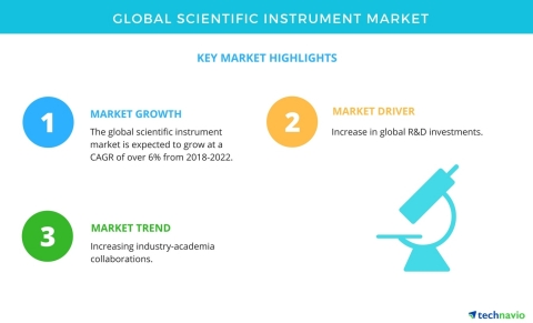 Technavio has published a new market research report on the global scientific instrument market from 2018-2022. (Photo: Business Wire)