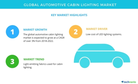 Technavio has published a new market research report on the global automotive cabin lighting market from 2018-2022. (Graphic: Business Wire)