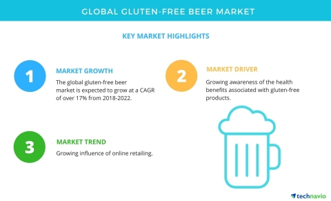 Technavio has published a new market research report on the global gluten-free beer market from 2018 ...