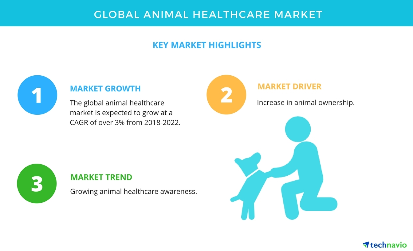 Key findings of the global animal healthcare market technavio key findings of the global animal healthcare market technavio business wire ccuart Images
