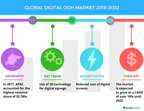 Technavio has published a new market research report on the global digital OOH market from 2018-2022. (Graphic: Business Wire)