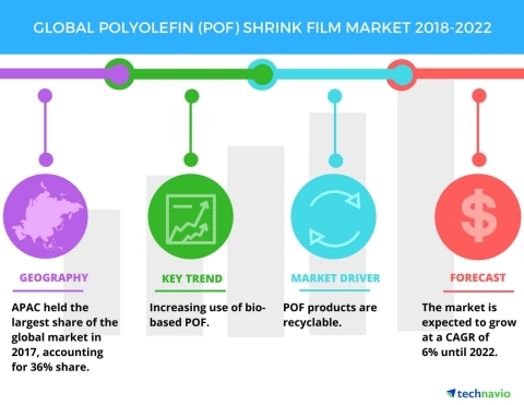 Technavio has published a new market research report on the global POF shrink film market from 2018-2022. (Graphic: Business Wire)