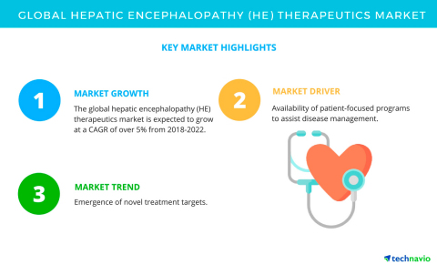 Technavio has published a new market research report on the global hepatic encephalopathy (HE) therapeutics market from 2018-2022. (Graphic: Business Wire)