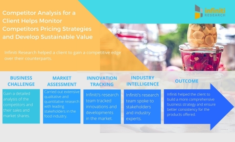 Competitor Analysis for A Leading Food Industry Client Helps Monitor Competitors Pricing Strategies and Develop Sustainable Value. (Graphic: Business Wire)