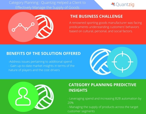 Category Planning How Quantzig Helped Sporting Goods Firm Devise a Strategic Approach to Effectively Manage the Supply of Goods (Graphic: Business Wire)