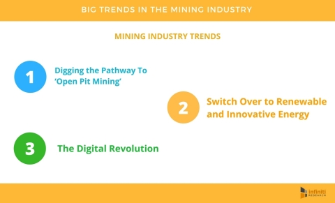 Big Trends That Will Turn the Mining Industry into A Gold Mine of Opportunities. (Graphic: Business Wire)