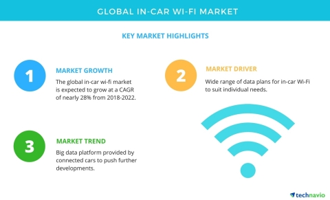 Technavio has published a new market research report on the global in-car Wi-Fi market from 2018-2022. (Graphic: Business Wire)