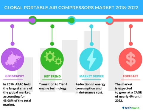 Technavio has published a new market research report on the global portable air compressors market f ...