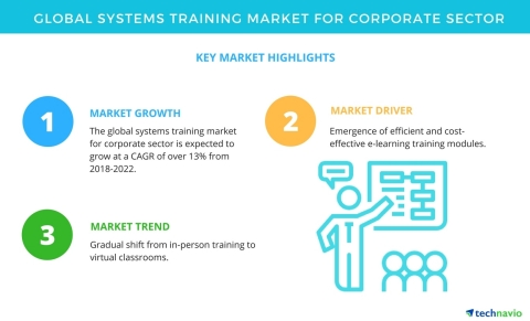 Technavio has published a new market research report on the global systems training market for corporate sector from 2018-2022. (Graphic: Business Wire)