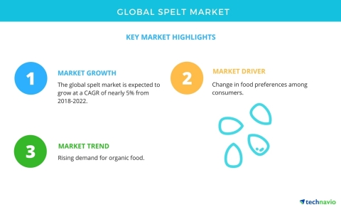 Technavio has published a new market research report on the global spelt market from 2018-2022. (Gra ...