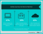 BizVibe Examines the World of MarTech in 2018 (Graphic: Business Wire)