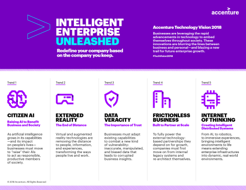Accenture Technology Vision 2018: Intelligent Enterprise Unleashed - Five Emerging Trends (Graphic: Business Wire)