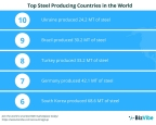 BizVibe Reveals the Top 10 Steel Producing Countries in the World (Graphic: Business Wire)