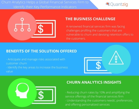 Churn Analytics Helps a Global Financial Services Firm to Identify their Key Performance Indicators. (Graphic: Business Wire)