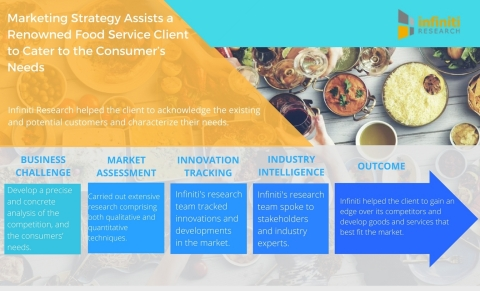 Marketing Strategy Assists a Renowned Food Service Client to Cater to the Consumers' Needs. (Graphic: Business Wire)