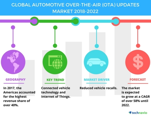 Technavio has published a new market research report on the global automotive over-the-air (OTA) updates market from 2018-2022. (Graphic: Business Wire)