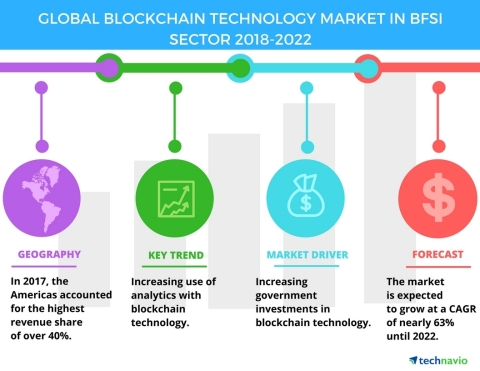 Technavio has published a new market research report on the global blockchain technology market in BFSI sector from 2018-2022. (Graphic: Business Wire)