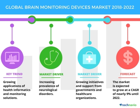 Technavio has published a new market research report on the global brain monitoring devices market f ...