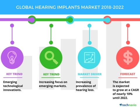 Technavio has published a new market research report on the global hearing implants market from 2018 ...