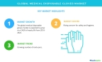 Technavio has published a new market research report on the global medical disposable gloves market from 2018-2022. (Graphic: Business Wire)