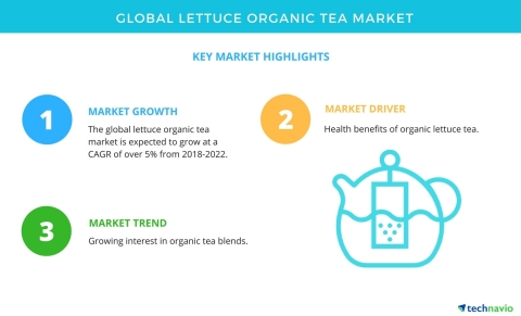 Technavio has published a new market research report on the global lettuce organic tea market from 2018-2022. (Graphic: Business Wire)