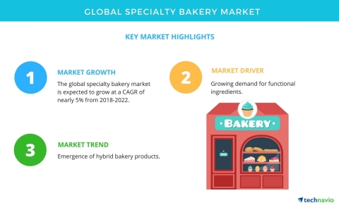 Technavio has published a new market research report on the global specialty bakery market from 2018-2022. (Graphic: Business Wire)