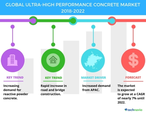 Technavio has published a new market research report on the global ultra-high performance concrete market from 2018-2022. (Graphic: Business Wire)