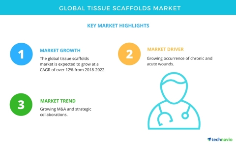 Technavio has published a new market research report on the global tissue scaffolds market from 2018 ...