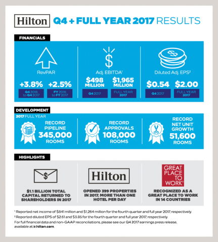 Q4 2017 Hilton Results (Graphic: Business Wire)