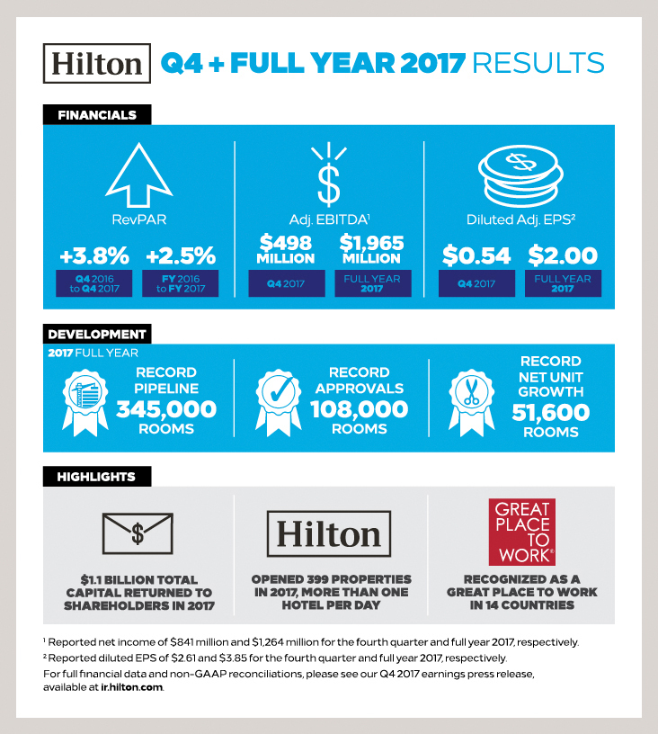 Hilton Exceeds Fourth Quarter and Full Year Expectations