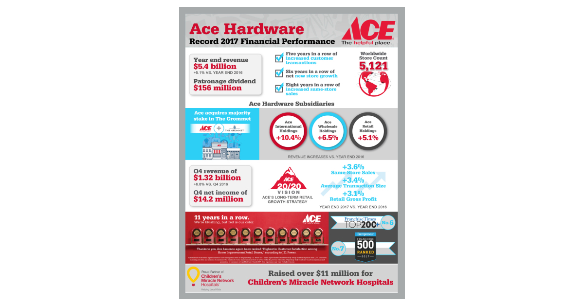 Ace Hardware Reports Fourth Quarter and Full Year 2017