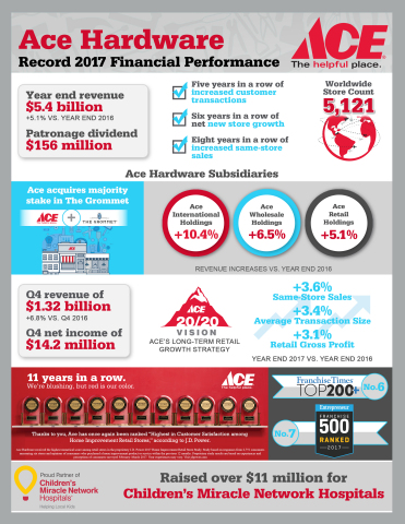 Ace Hardware Reports Record 2017 Financial Performance (Graphic: Business Wire)
