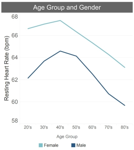 Resting heart rate data analysis by age and gender (Graphic: Business Wire)