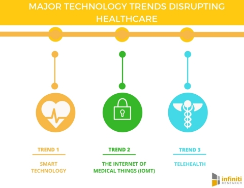 Digital Disruptions in the Healthcare Sector (Graphic: Business Wire)